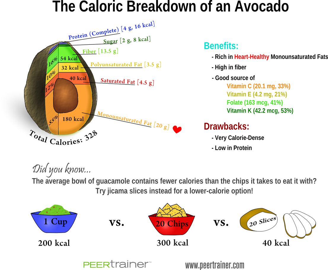 Nutrients in Avocados